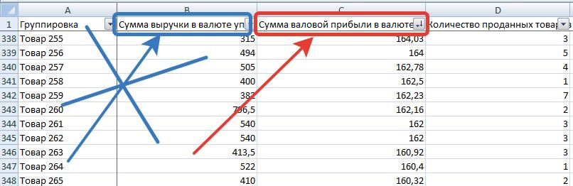 abc-analiz-tovarnogo-assortimenta