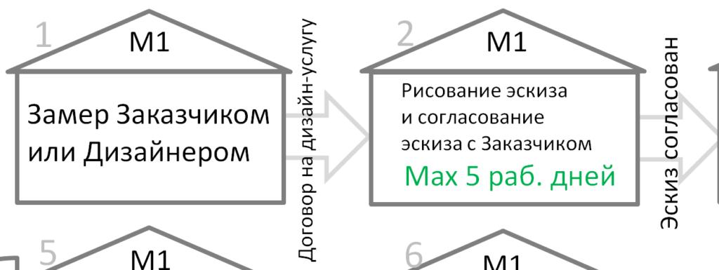 biznes-proczess-podbor-personala-shema1