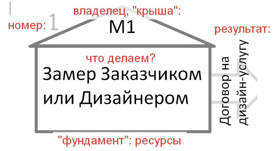 biznes-proczess-podbor-personala-shema2