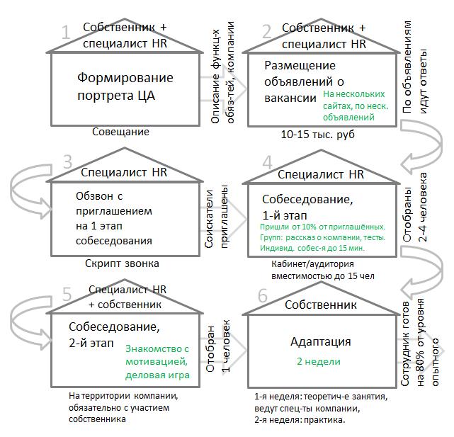biznes-proczess-podbor-personala-shema3